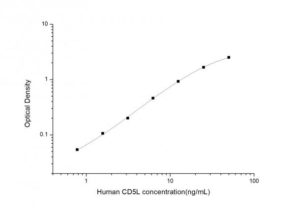 Human CD5L (CD5 Antigen-like) ELISA Kit