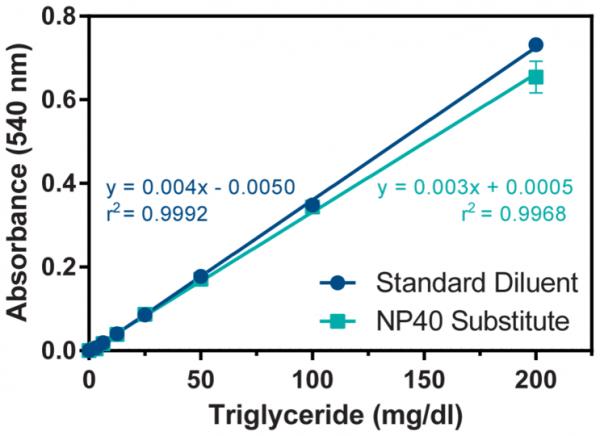 Triglyceride Colorimetric Assay Kit