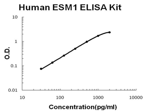 Human ESM1 - Endocan ELISA Kit