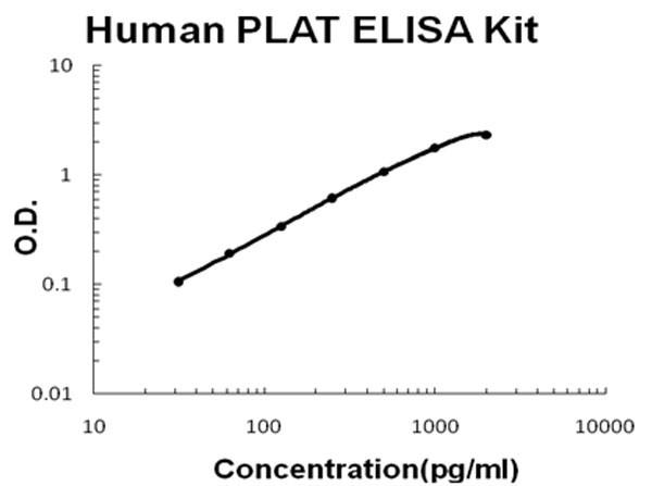 Human PLAT - TPA ELISA Kit