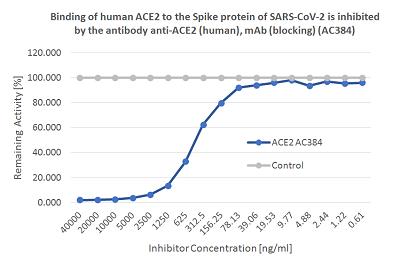 SARS-CoV-2 Inhibitor Screening Kit