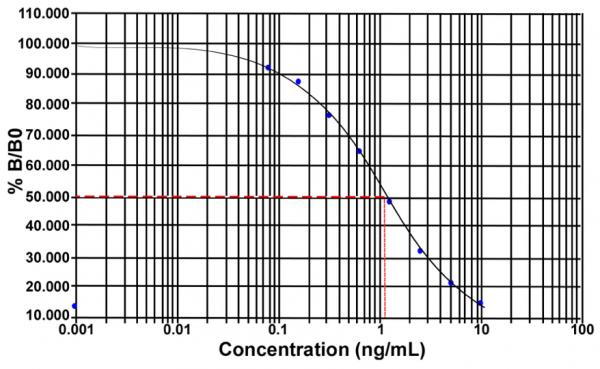 Insulin (mouse, rat) EIA Kit