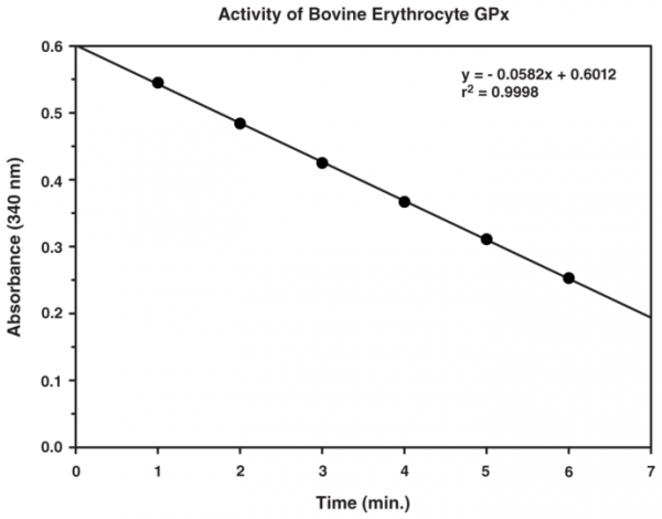 Glutathione Peroxidase Assay Kit