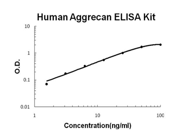 Human Aggrecan ELISA Kit