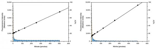 Nitrate/Nitrite Fluorometric Assay Kit