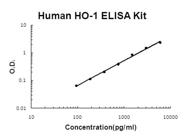 Human HO-1 - HMOX1 ELISA Kit
