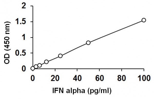 Rat IFN alpha ELISA Kit