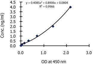 Progranulin, Human, BioAssay(TM) ELISA Kit (PEPI, Proepithelin, PC Cell-derived Growth Factor)