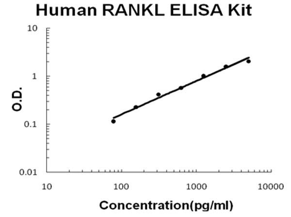 Human TNFSF11 - RANKL ELISA Kit