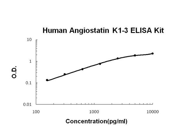 Human Angiostatin K1-3 ELISA Kit