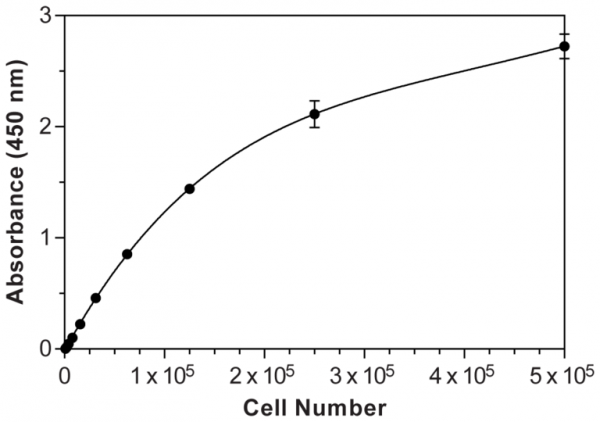 WST-8 Cell Proliferation Assay Kit