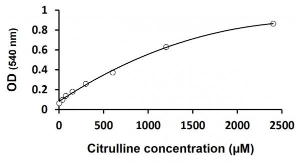 Homocitrulline + Citrulline Assay Kit