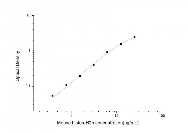 Mouse histon-H2b ELISA Kit
