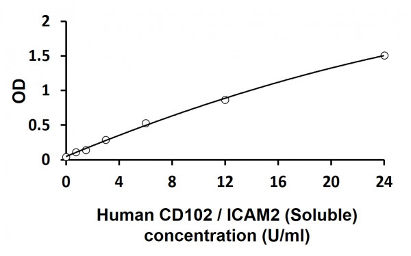 Human CD102 / ICAM2 (Soluble) ELISA Kit