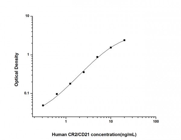 Human CR2/CD21 (Complement Receptor 2) ELISA Kit