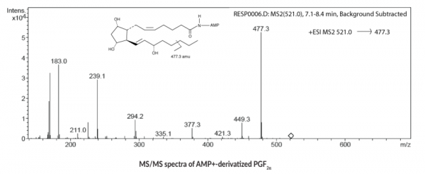 AMP+ Mass Spectrometry Kit