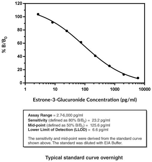 Estrone-3-Glucuronide ELISA Kit