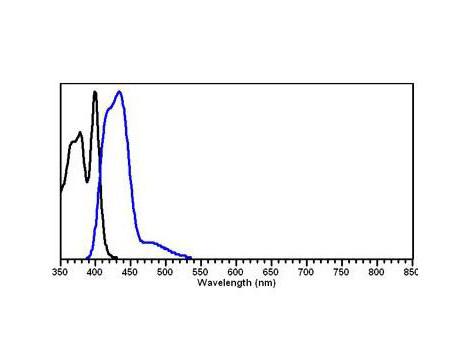Anti-Mouse IgG2b (Gamma 2b chain), DyLight 405 conjugated