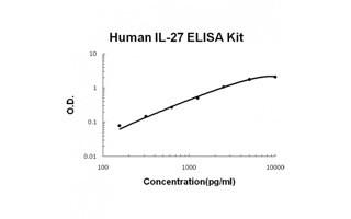 IL-27 BioAssay(TM) ELISA Kit, Human