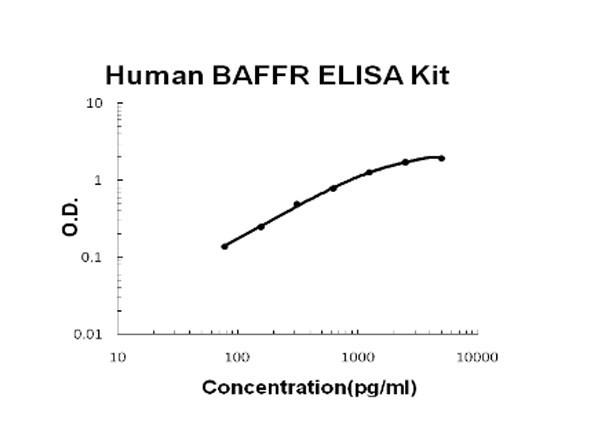 Human TNFRSF13C - BAFFR ELISA Kit