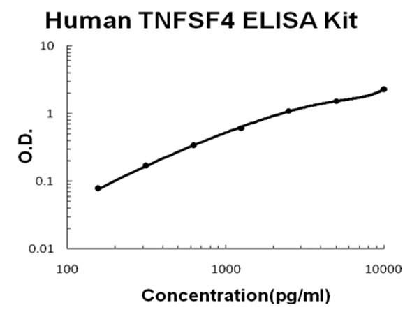 Human TNFSF4 - OX40L ELISA Kit