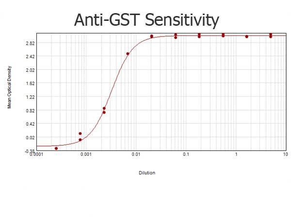 Anti-Glutathione-S-Transferase (GST) (Schistosoma japonicum), Biotin conjugated