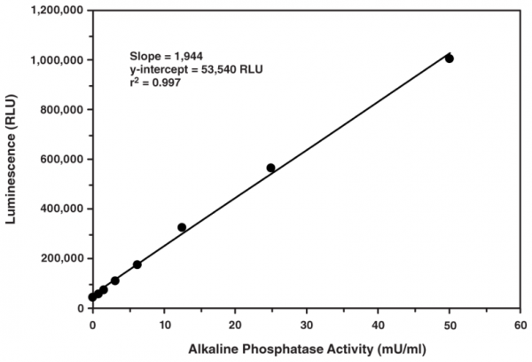 Secreted Alkaline Phosphatase Reporter Gene Assay Kit (Luminescence)