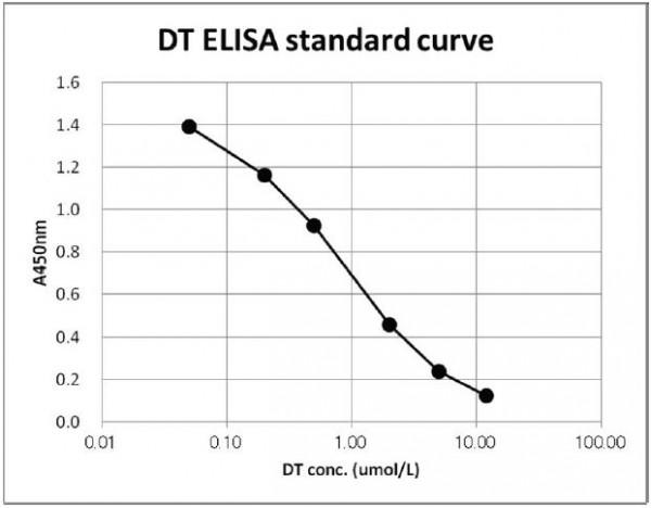 Dityrosine [DT] ELISA Kit