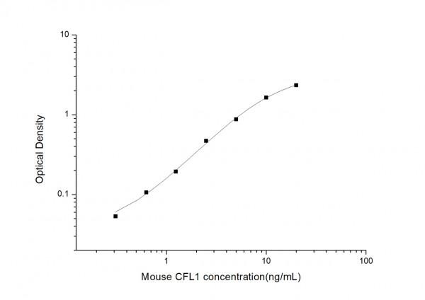 Mouse CFL1 (Cofilin 1, Non-Muscle) ELISA Kit