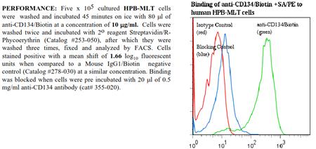 Anti-CD134 [OX40] (human), clone BerAct35, Biotin conjugated