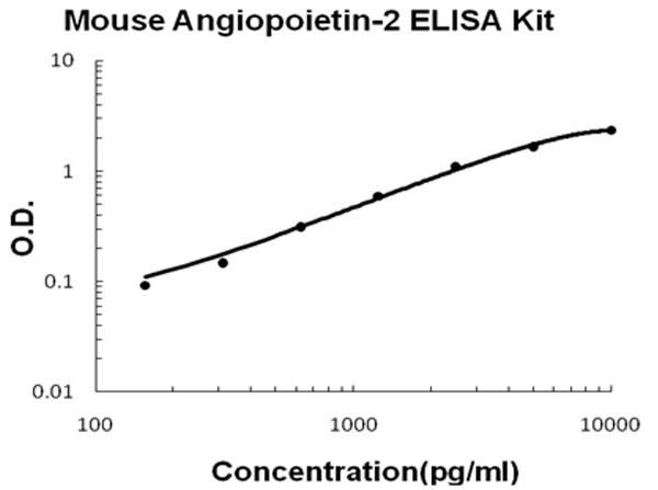 Mouse Angiopoietin-2 ELISA Kit