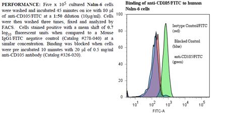 Anti-CD105 (human), clone SN6, FITC conjugated