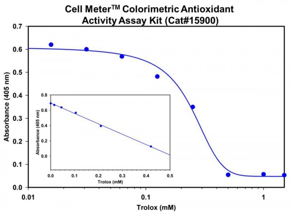 Cell Meter(TM) Colorimetric Antioxidant Activity Assay Kit