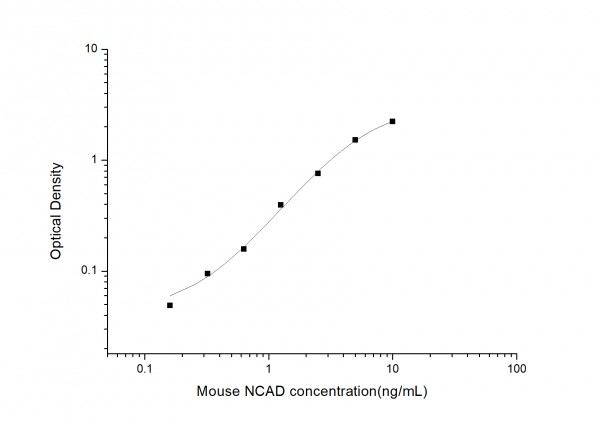 Mouse NCAD (Neural Cadherin) ELISA Kit