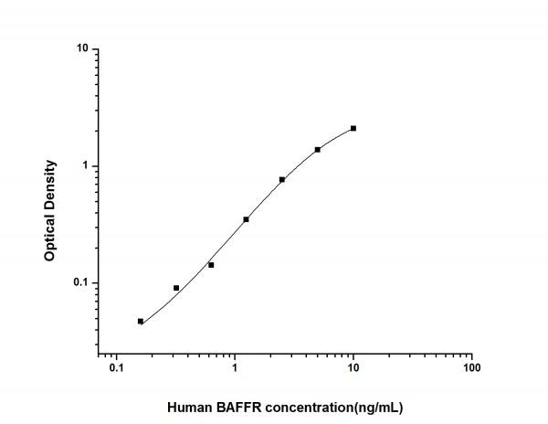 Human BAFFR (B-Cell Activation Factor Receptor) ELISA Kit
