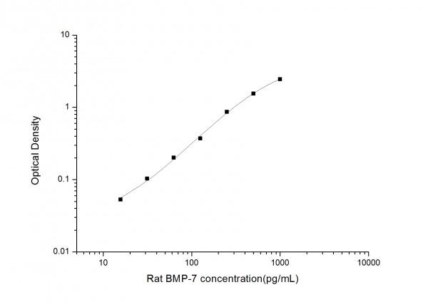 Rat BMP-7 (Bone Morphogenetic Protein 7) ELISA Kit