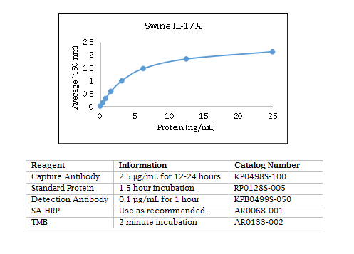 Anti-Interleukin-17A (IL-17A) (swine)