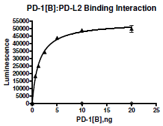 PD-1 (CD279), Fc fusion, Biotin-labeled (Human) HiP(TM)