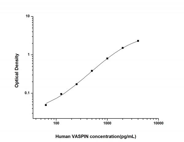 Human VASPIN (Visceral Adipose Specific Serine Protease Inhibitor) ELISA Kit