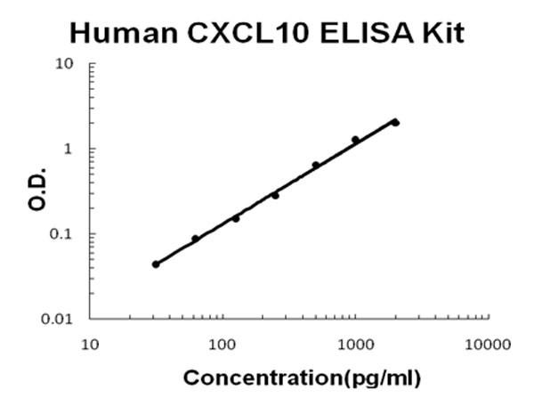 Human CXCL10 - IP-10 ELISA Kit