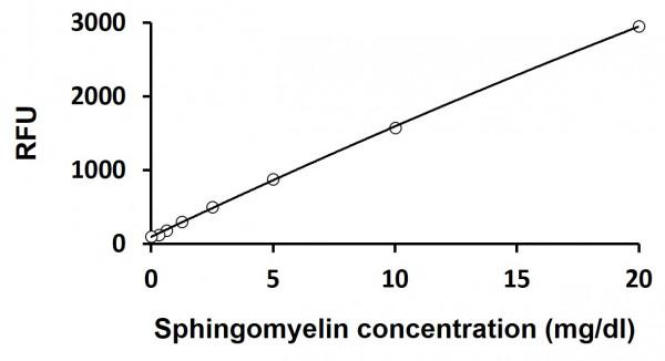 Sphingomyelin Assay Kit (Fluorometric)