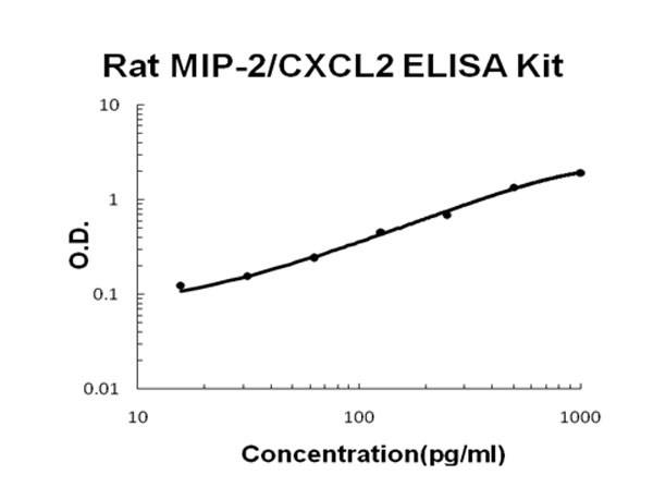 Rat CXCL2 - MIP-2 ELISA Kit