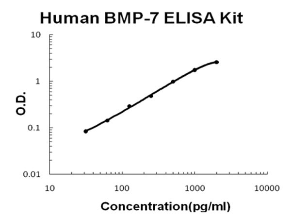 Human BMP-7 ELISA Kit