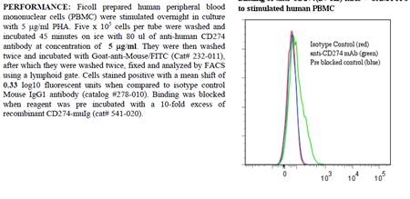 Anti-CD274 [B7-H1] (human), clone ANC6H1