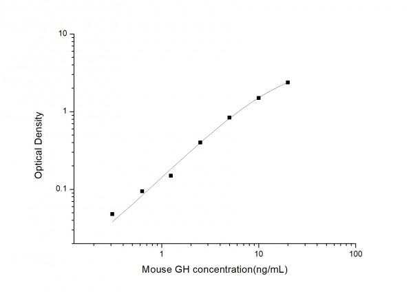 Mouse GH (Growth Hormone) ELISA Kit