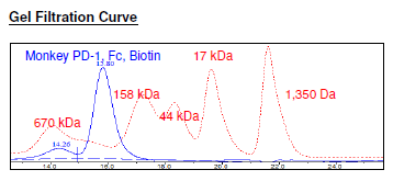 Monkey (M. fascicularis) PD-1, Fc fusion, Biotin-labeled