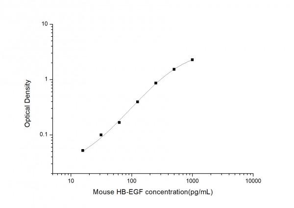Mouse HB-EGF (Heparin-binding Epidermal Growth Factor-like Growth Factor) ELISA Kit