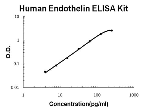 Human Endothelin ELISA Kit