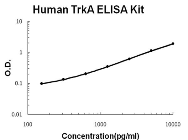 Human TrkA ELISA Kit