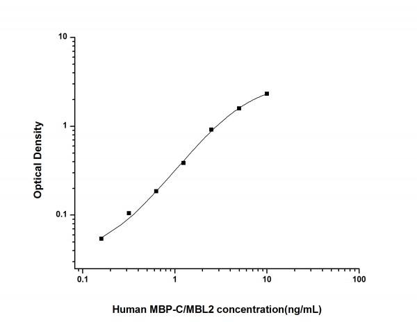 Human MBP-C/MBL2 (Mannose Binding Protein C/Mannose Binding Lectin 2) ELISA Kit